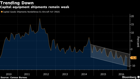 Orders for U.S. Capital Goods Decline by Most Since February – Bloomberg