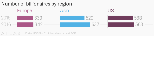 There are now more billionaires in Asia than the US, but Americans own more billions – Quartz
